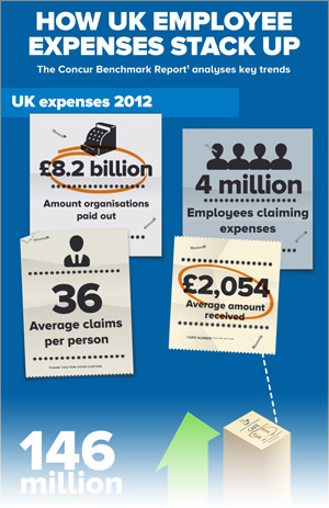 concur-expenses-infographic