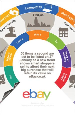 ebay-infographic-infographics-agency-vroom-media-lovelace