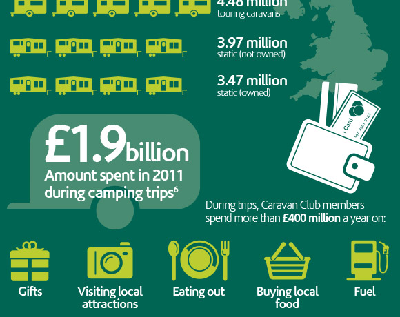 Caravan Club: Caravanning – A Mainstay Of UK Tourism