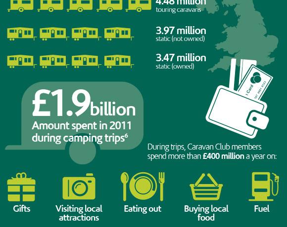 Caravan Club: Caravanning – A Mainstay Of UK Tourism