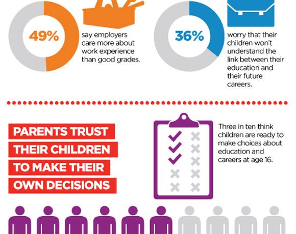 City & Guilds: What Do Parents Think About Education?