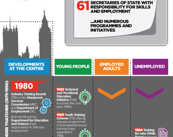 City & Guilds: Three Decades Of Skills And Employment Policy