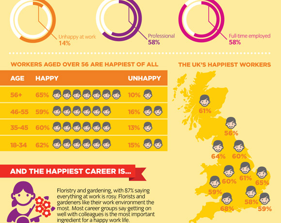 City & Guilds: Happiness Index