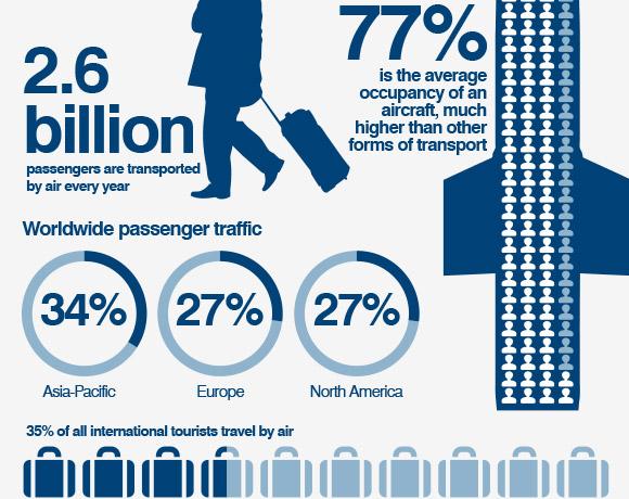 CNN: Global aviation industry