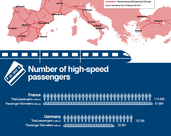 CNN: High speed rail in Europe