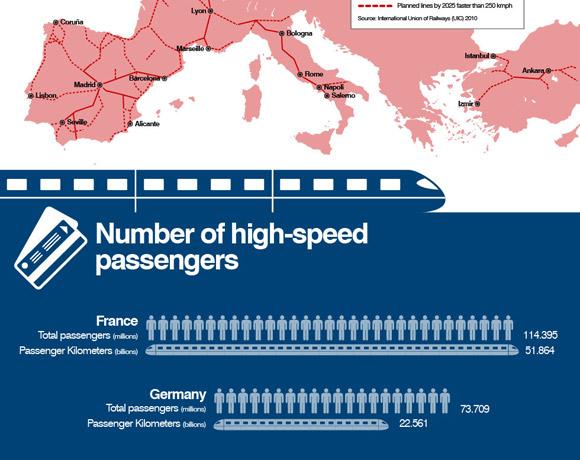 CNN: High speed rail in Europe