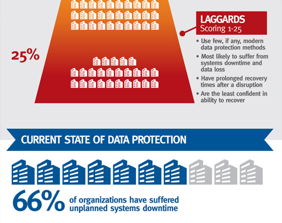 EMC: Global Data Protection Index