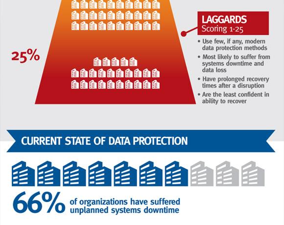 EMC: Global Data Protection Index