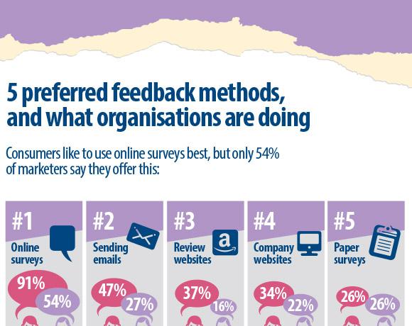 Snap Surveys: Feedback Disconnect