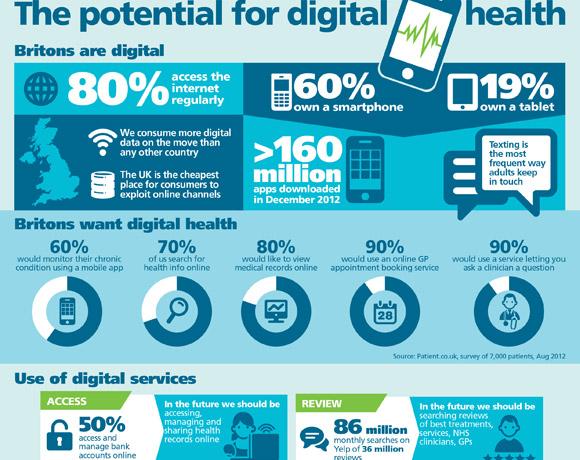 Intellect: Digital Health
