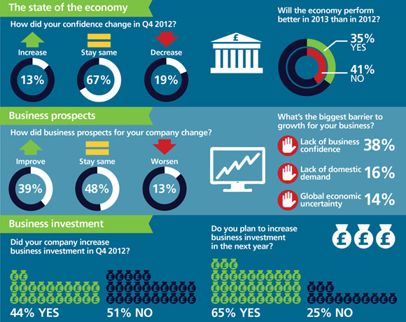Intellect: Tech Sector Confidence