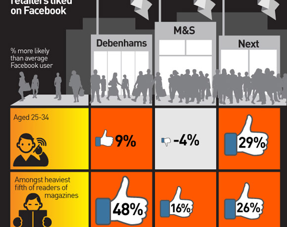Kantar Media TGI: Who Are Your REAL Facebook Friends?