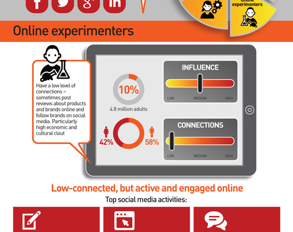 Kantar Media TGI: Social Media Segments