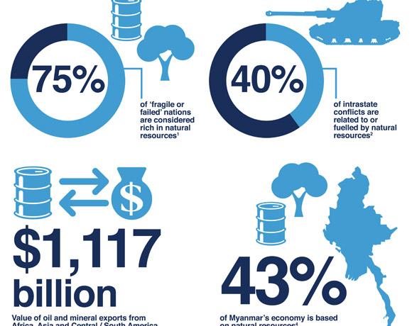 World Economic Forum: Do No Harm