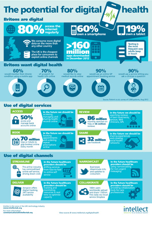 intellect-digital-health-infographic
